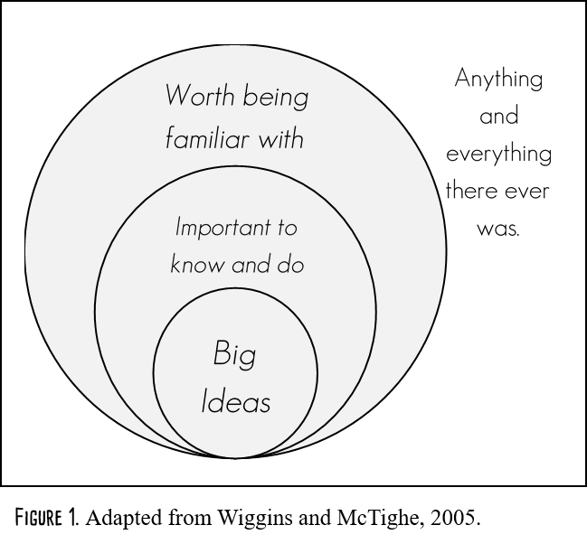 Adapted from Wiggins and McTighe.